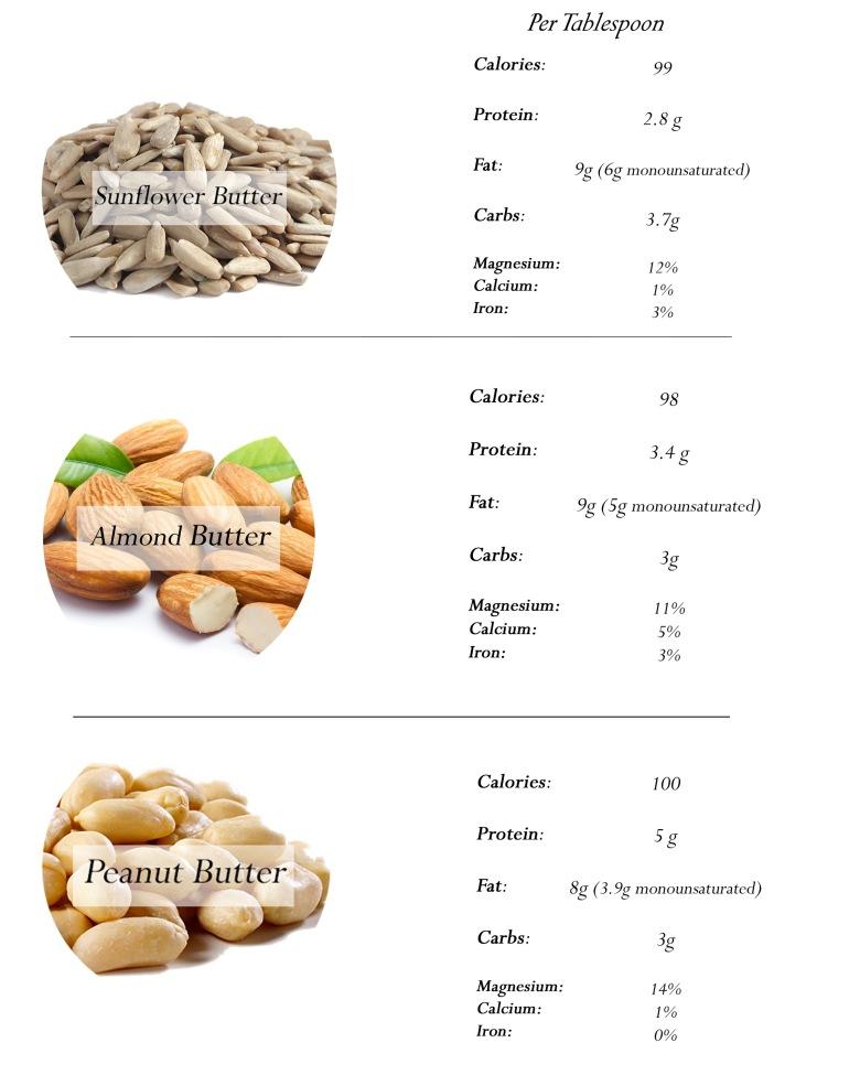 nut-butter-breakdown